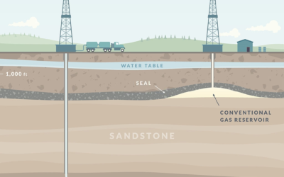 Directional, Horizontal, and Multilateral Drilling